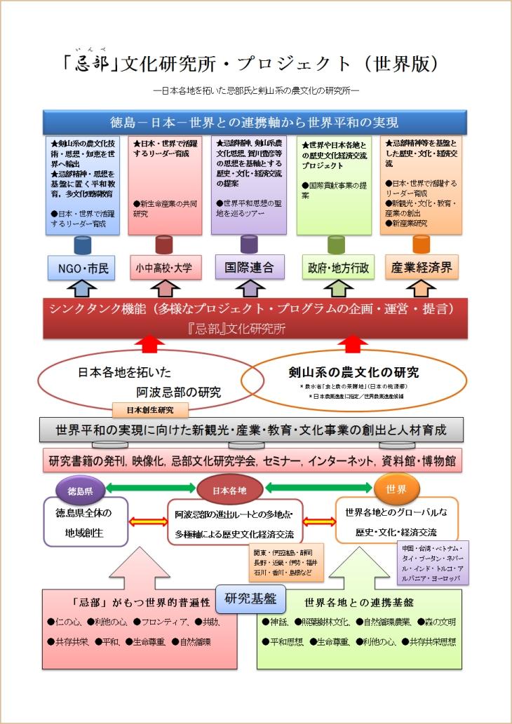 「忌部」文化研究所・プロジェクト(世界版)