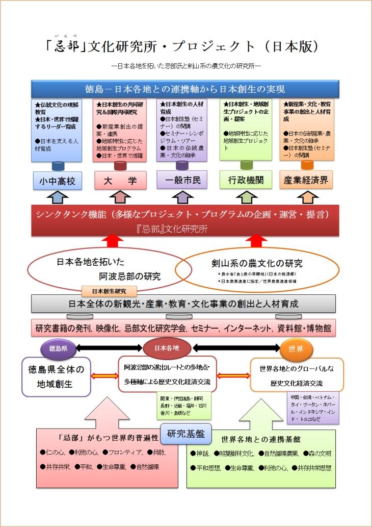 「忌部」文化研究所・プロジェクト(日本版)