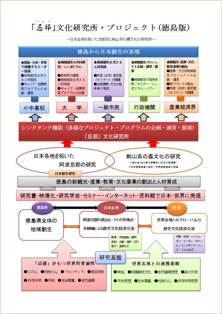 「忌部」文化研究所・プロジェクト(徳島版)